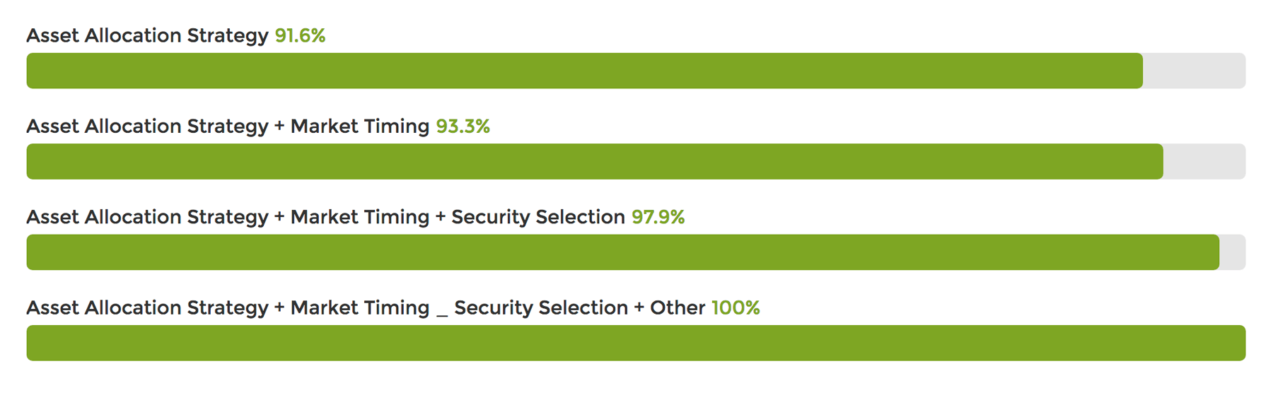Asset Allocation Bar Graph